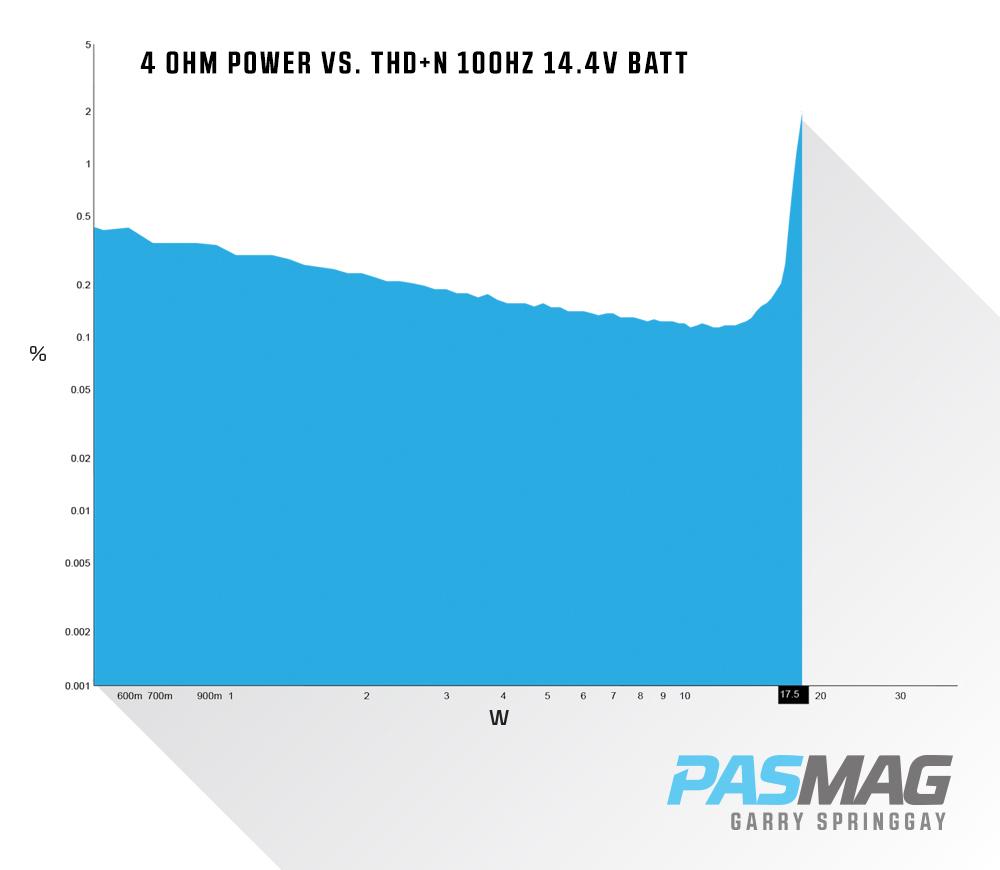 PASMAG | PERFORMANCE AUTO AND SOUND - Rydeen DVA6 Multimedia ...