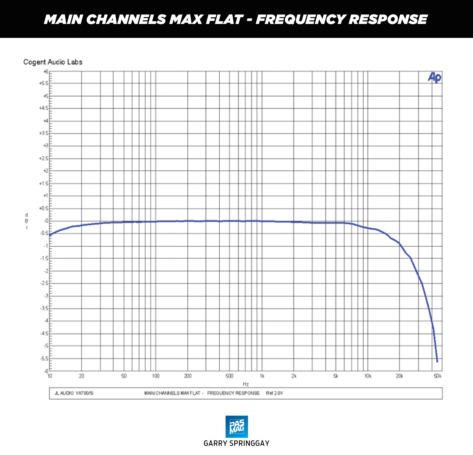 Pasmag Performance Auto And Sound Jl Audio Vx700 5i Amplifier Review Wiring Diagram For Subs 500 1 02 Chart Main Channels Max Flat Frequency Response