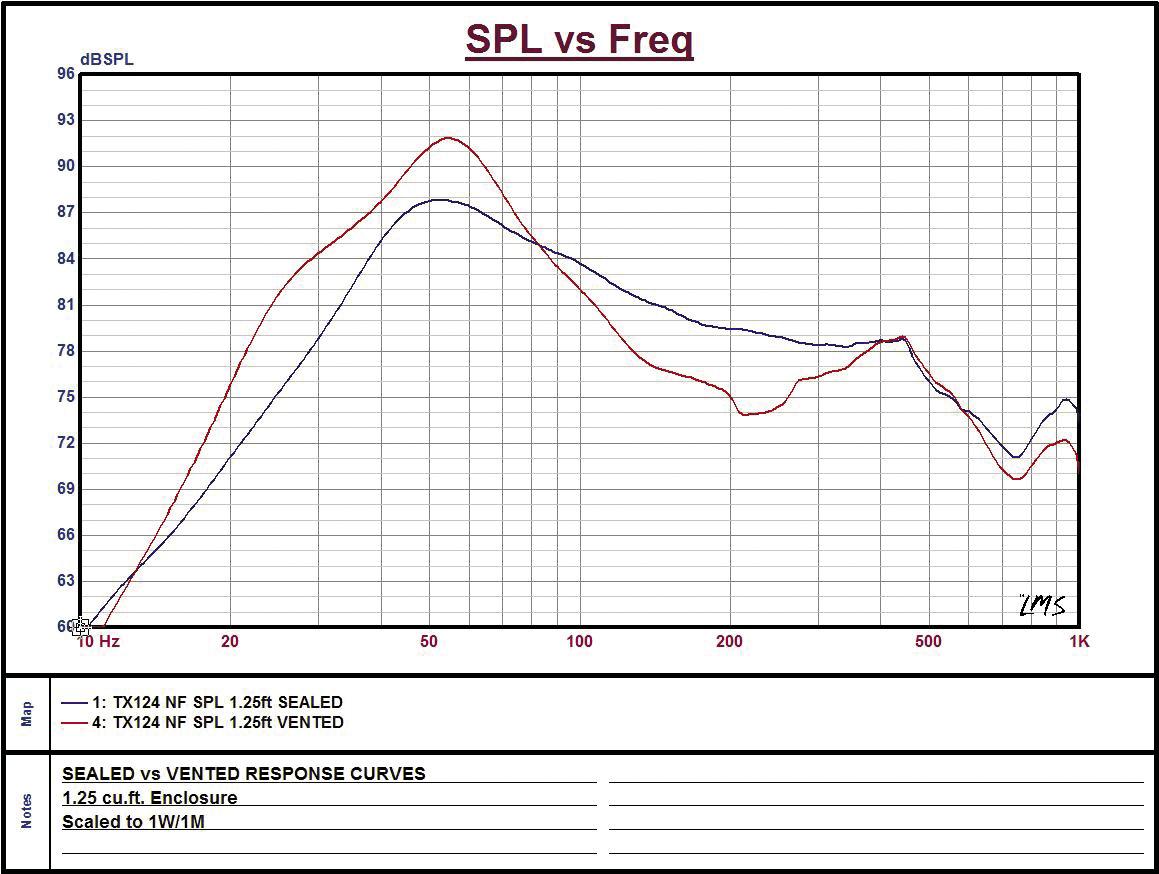 """pasmag performance auto and sound diamond audio tx124 12"""" woofer diamond audio tx124 12"""" woofer review"""