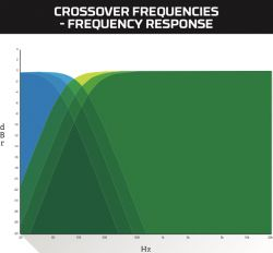Crossover Frequencies - Frequency Response