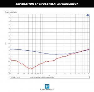 11 Arc Audio PS8 Pro Chart Separation or Crosstalk vs Frequency