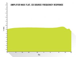 Amplifier Max Flat, CD Source Frequency Response