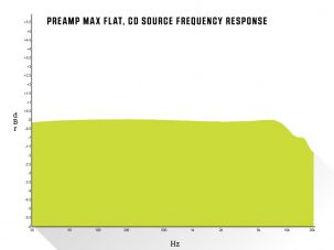 Preamp Max Flat, CD Source Frequency Response