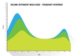 Volume Dependent Mega Bass - Frequency Response