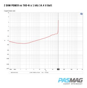 Mosconi D2 806 Amplifier Test Report DS 80 6 Amplifier 2 Ohm Power vs THDN