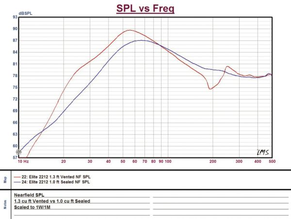 Automobile - SPL vs Frequency