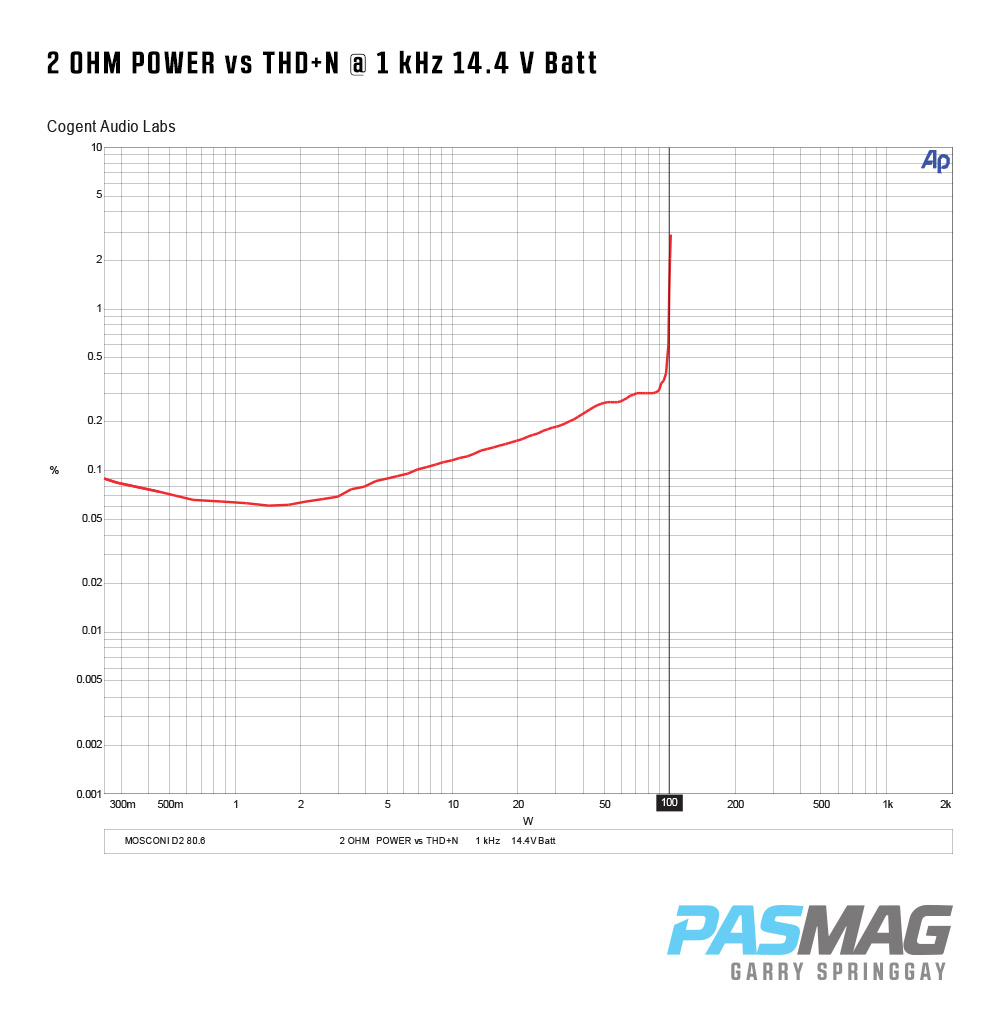 Pasmag Performance Auto And Sound Mosconi D2 806 Amplifier Review Ds80 Wiring Diagram Test Report Ds 80 6 2 Ohm Power Vs Thdn
