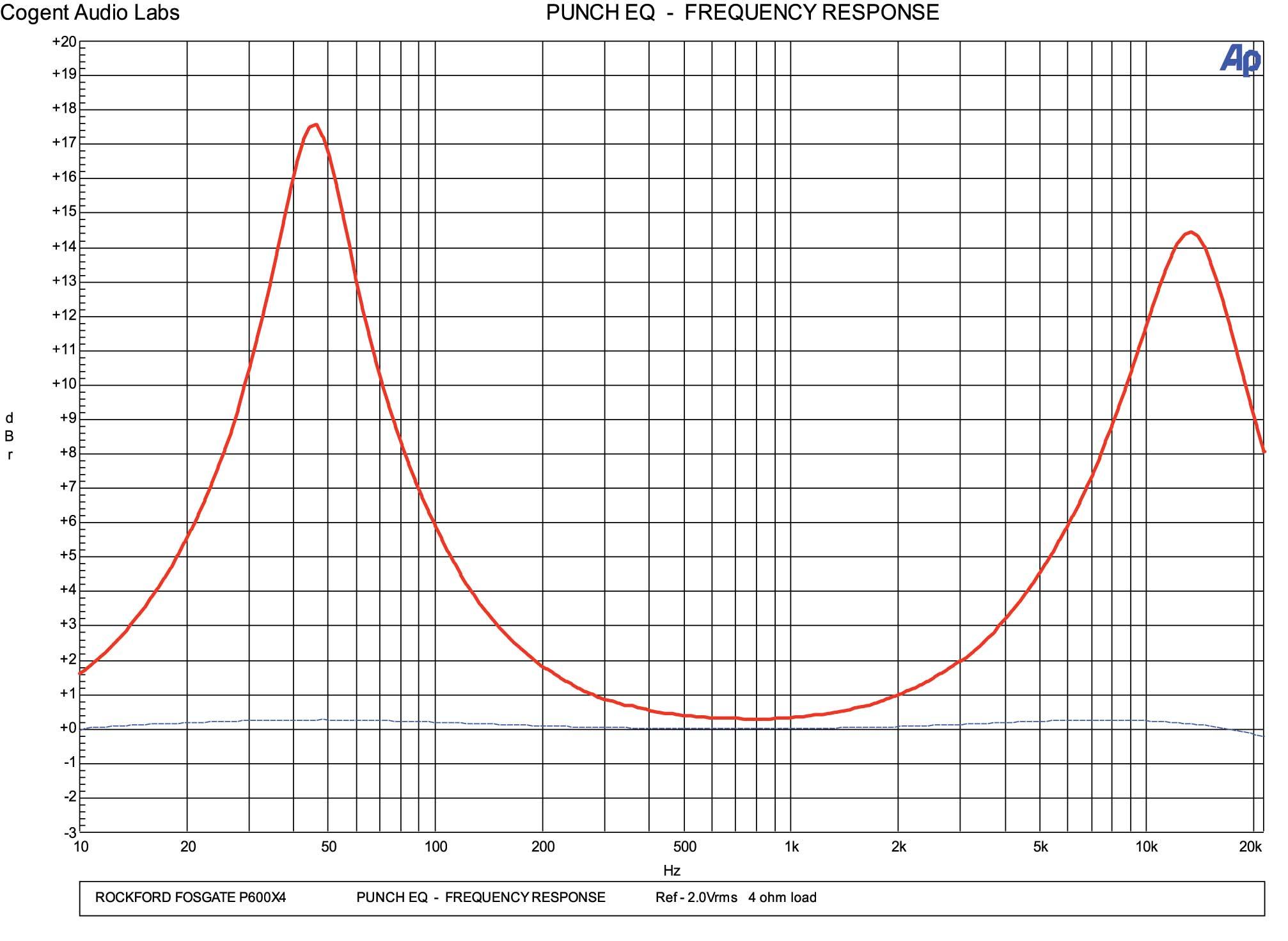 rockford fosgate p600x4 amplifier - pasmag