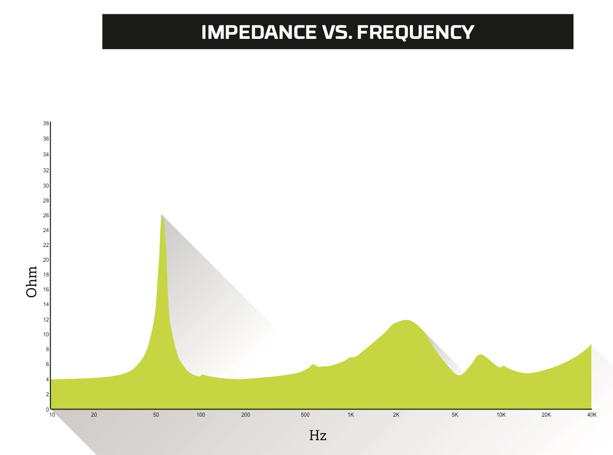 Kenwood XR-1800P: Impedance vs. Frequency