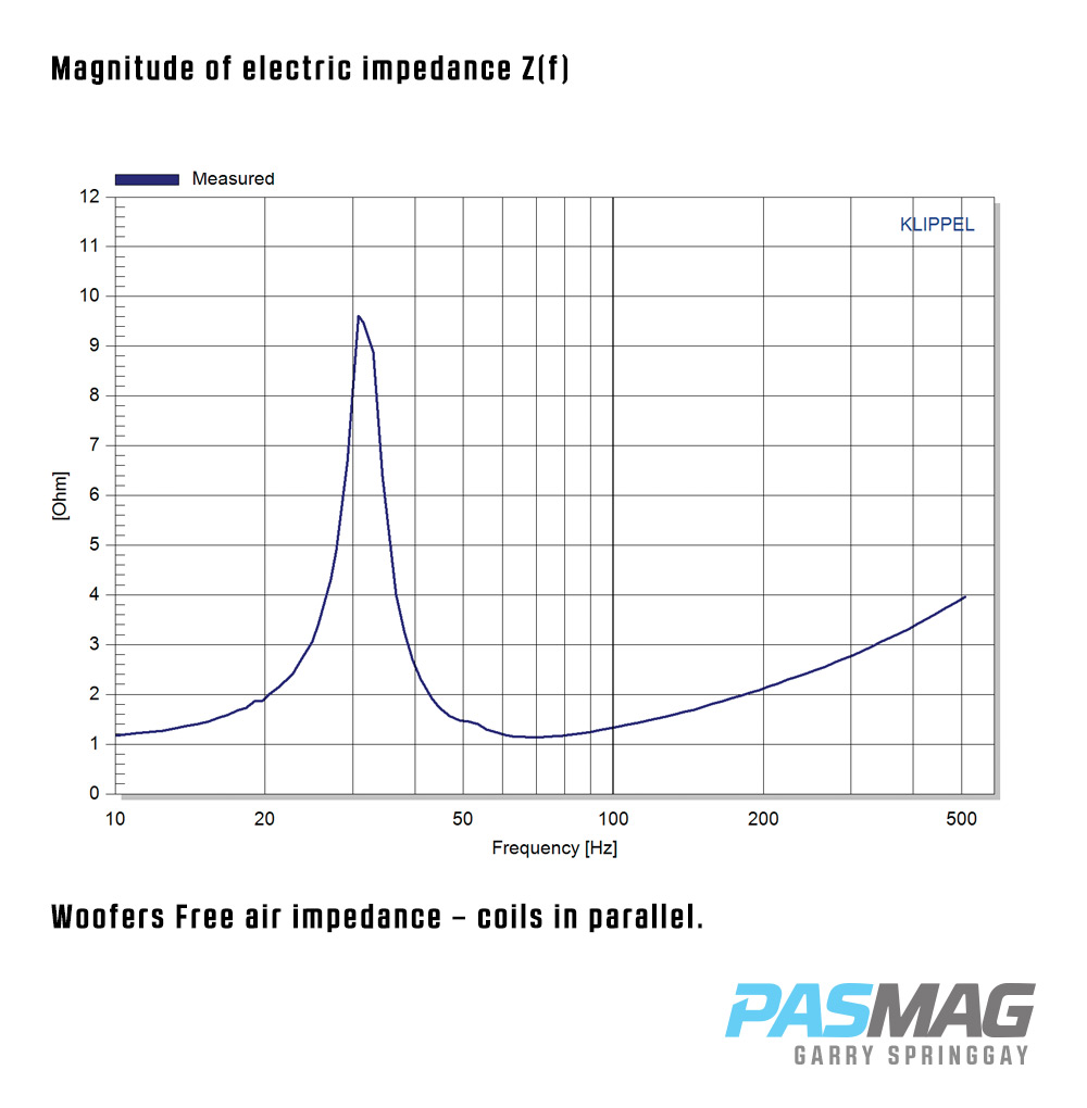 01 DD Audio TS1510D2 Magnitude of electric impedance Zf PASMAG