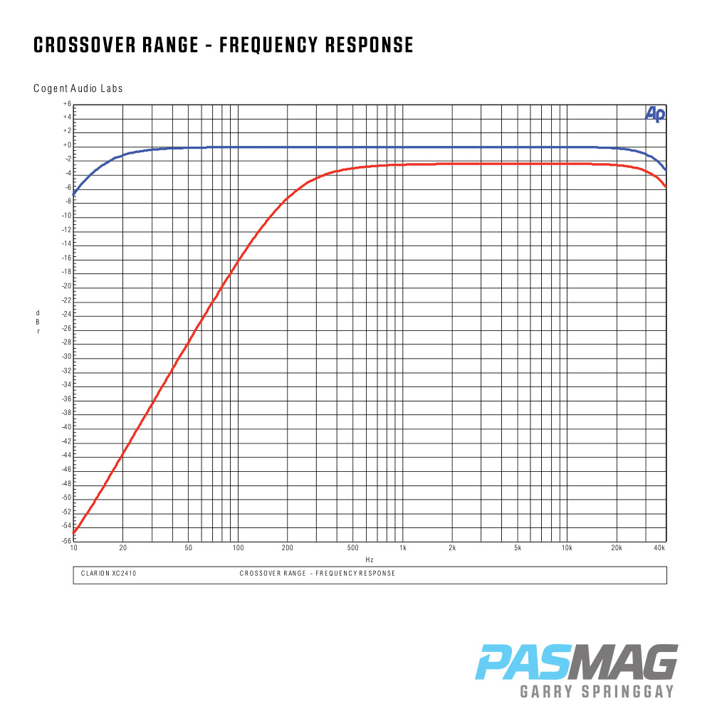Pasmag Performance Auto And Sound Clarion Xc Series Marine Wiring Harness Color Code Amp Graph4 Graph5