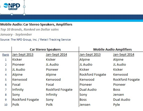 PASMAG Car Audio NPD Top brands Sept14 2014Speakers Amplifiers