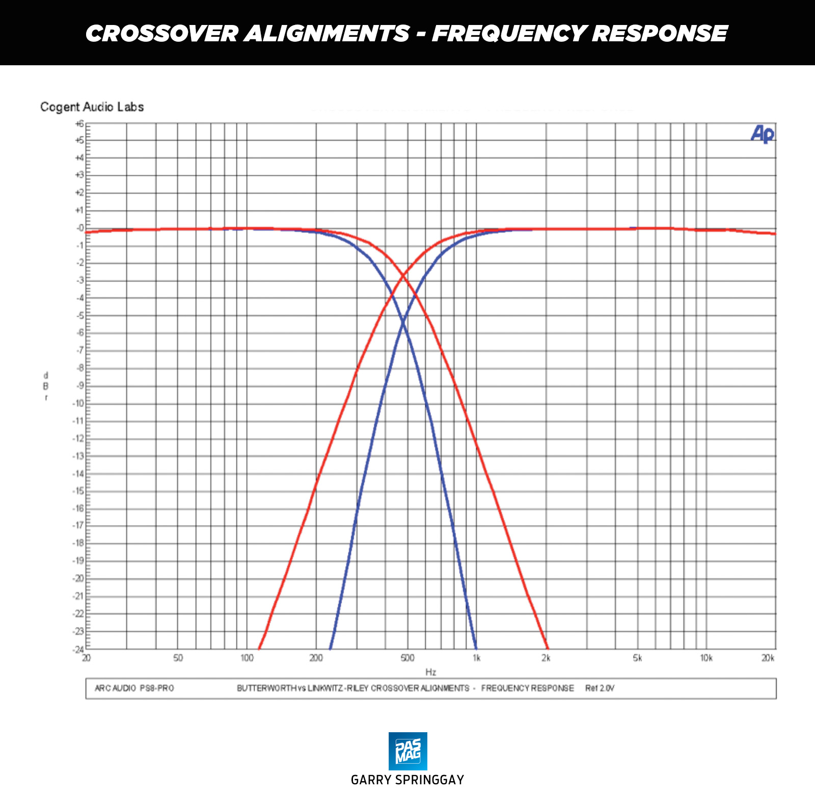 10 Arc Audio PS8 Pro Chart Crossover Alignments Frequency Response