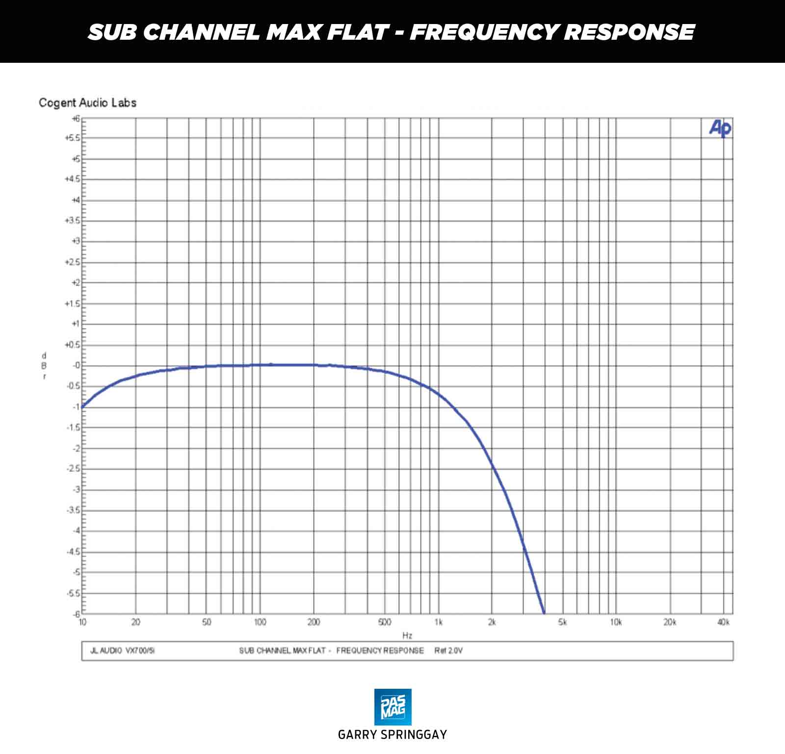 03 JL Audio VX700 5i Chart SUB CHANNEL MAX FLAT FREQUENCY RESPONSE