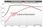Unitronic Stage 2 Performance Software for Audi B9 2.0 TSI MLB
