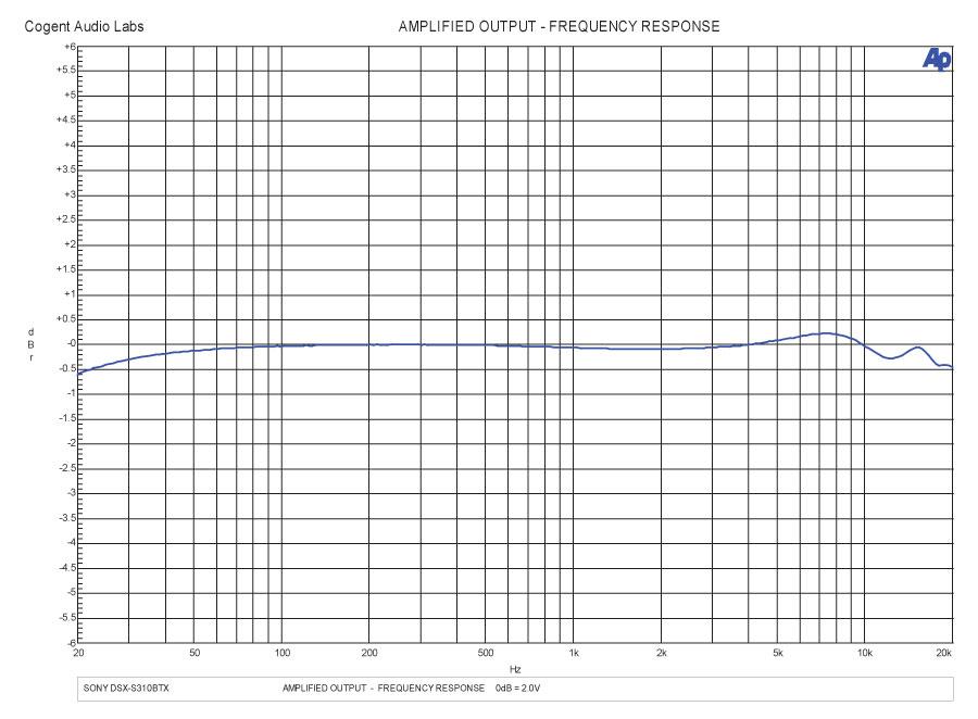 test report: sony dsx-s310btx head unit